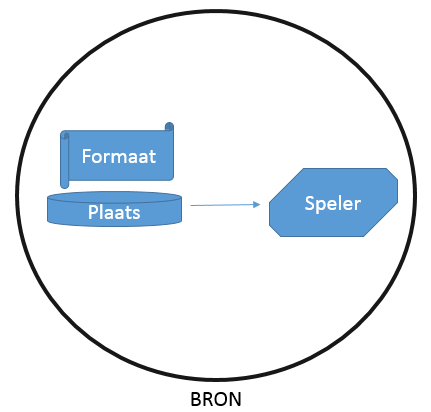 bron-diagram.png
